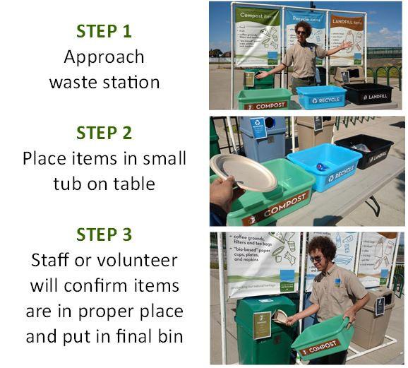 Waste Stations